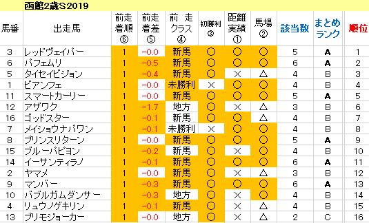 函館2歳S2019 傾向まとめ表
