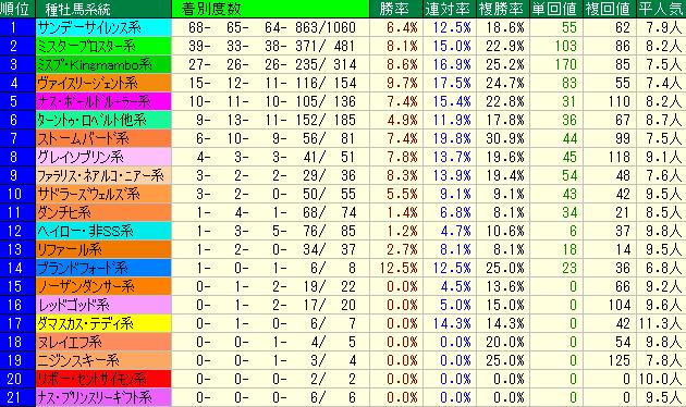 薩摩S2019 種牡馬系統データ