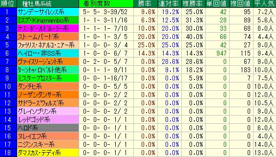 レパードS2019 種牡馬系統データ