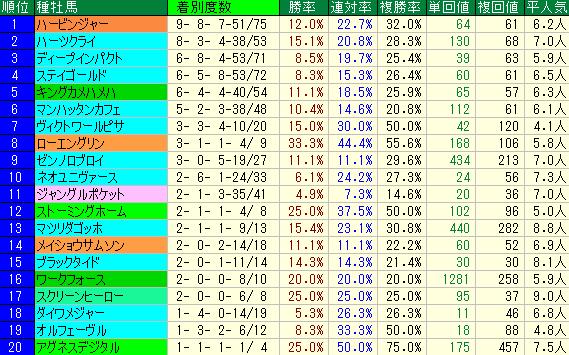五稜郭S2019 種牡馬データ
