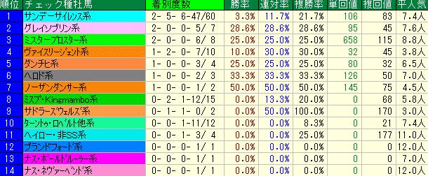 クイーンS2019 種牡馬系統データ