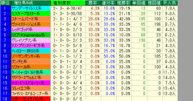 函館2歳S2019 種牡馬系統データ