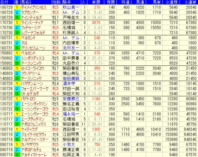 アイビスSD2019 過去の配当(払戻金)データ