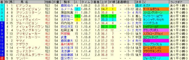 函館2歳S2019 レース結果