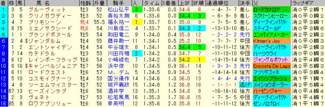 中京記念2019 レース結果