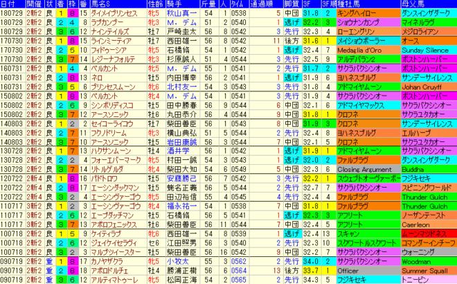 アイビスSD2019 過去10年成績データ表