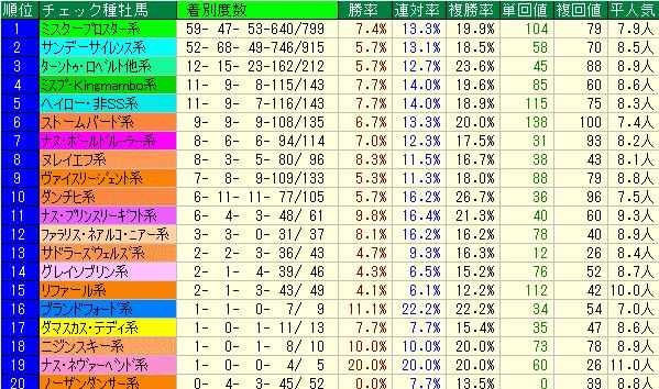 やまびこS2019 種牡馬系統データ