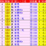 函館2歳S2019 過去5年前走データ表