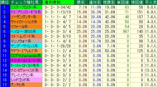 アイビスSD2019 種牡馬系統データ