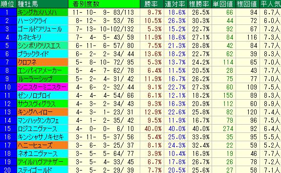 安達太良S2019 種牡馬データ