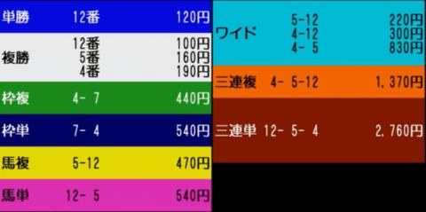 ジャパンダートダービー2019 レース結果配当
