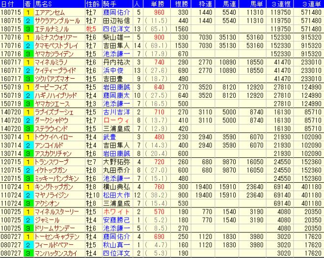 函館記念2019 配当(払戻金)データ