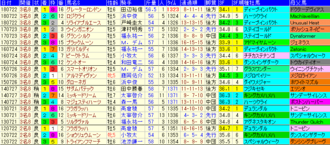 中京記念2019 過去7年成績データ表