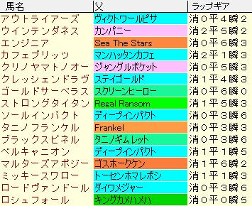 七夕賞2019 登録場のラップギア適性値