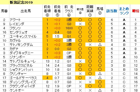 新潟記念2019 傾向まとめ表