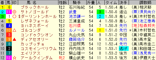 札幌2歳S2019 レース結果全着順