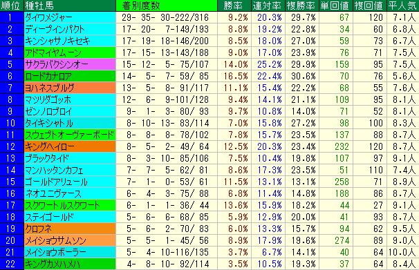 小倉2歳S2019 血統種牡馬データ