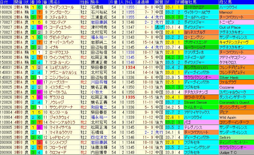 新潟2歳S2019 過去10年成績データ表