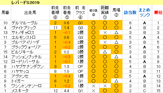 レパードS2019 傾向まとめ表