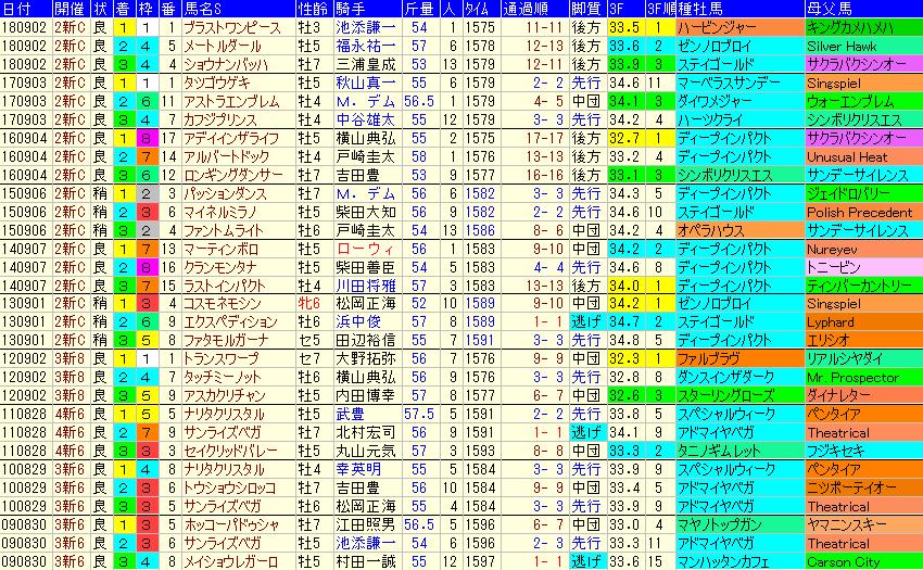 新潟記念2019 過去10年成績データ表