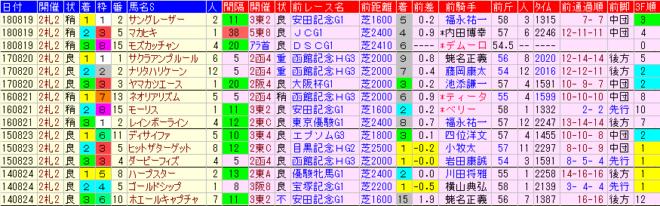 札幌記念2019 過去5年前走データ表
