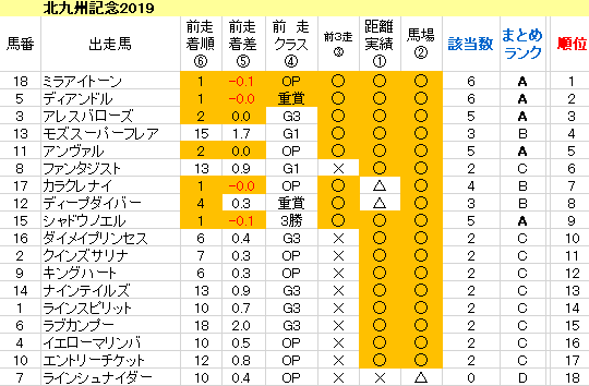 北九州記念2019 傾向まとめ表