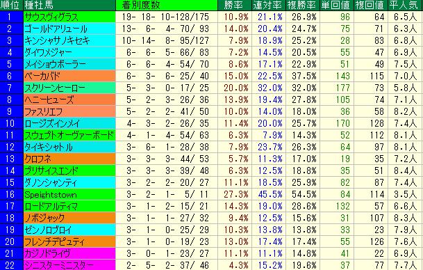 越後S2019 種牡馬データ
