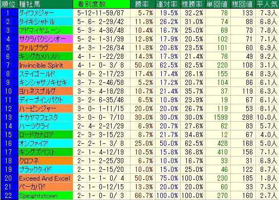 キーンランドC2019 血統種牡馬データ