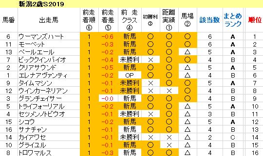 新潟2歳S2019 傾向まとめ表