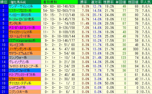 越後S2019 種牡馬系統データ