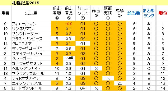札幌記念2019 傾向まとめ表