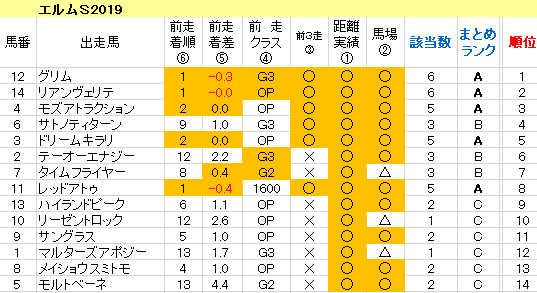 エルムS2019 傾向まとめ表