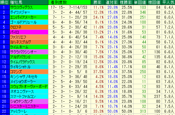 テレQ杯2019 血統データ