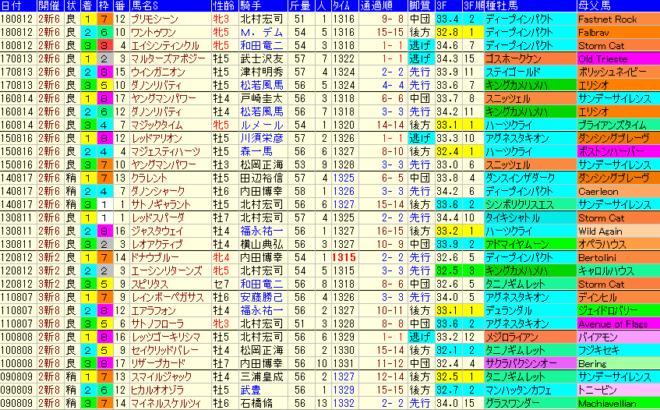 関屋記念2019 過去10年成績データ表