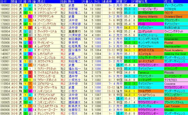 小倉2歳S2019 過去10年成績データ表