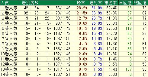 テレQ杯2019 人気データ