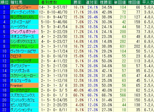 札幌2歳S2019 血統種牡馬データ