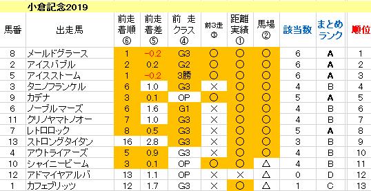小倉記念2019 傾向まとめ表