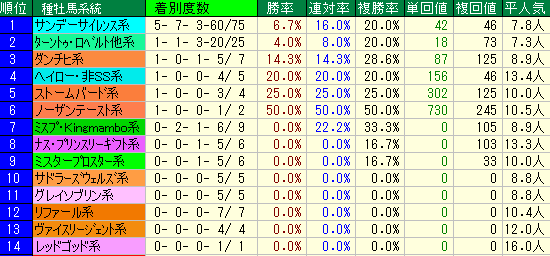 関屋記念2019 種牡馬系統データ