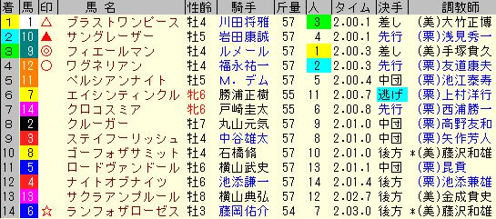 札幌記念2019 レース結果全着順