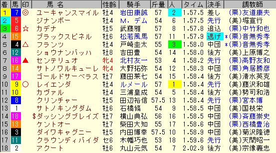 新潟記念2019 レース結果全着順