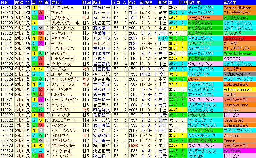 札幌記念2019 過去10年成績データ表