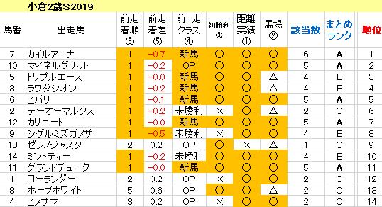 小倉2歳S2019 傾向まとめ表