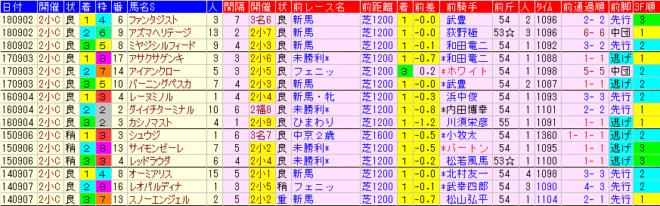 小倉2歳S2019 過去5年前走データ表