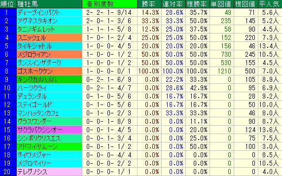関屋記念2019 種牡馬データ
