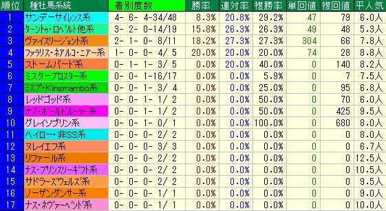 エルムS2019 種牡馬系統データ