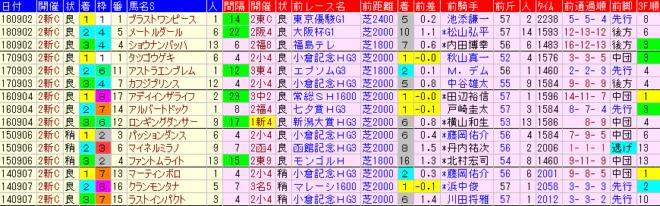 新潟記念2019 過去5年前走データ表