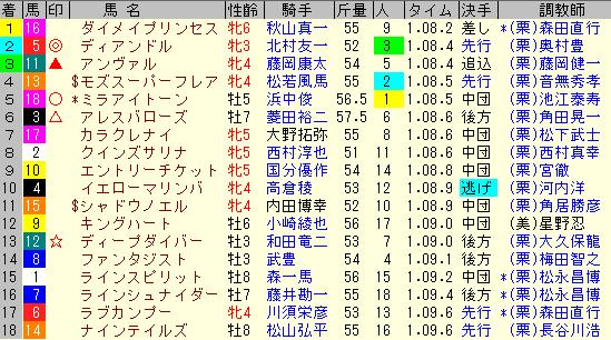 北九州記念2019 レース結果 全着順