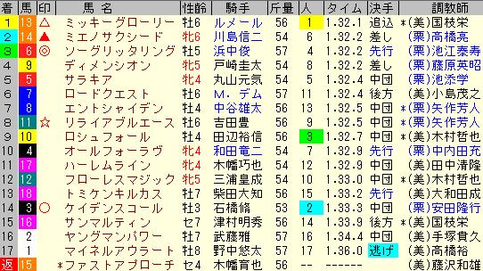 関屋記念2019 レース結果全着順