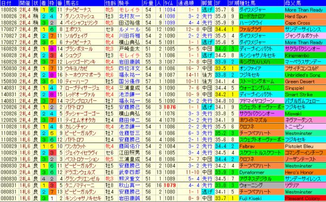 キーンランドC2019 過去10年成績データ表